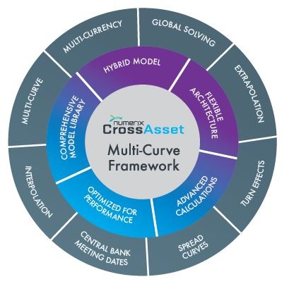CrossAsset Multi-Curve Framework: Multi-curve, Multi-Currency, Global Solving, Extrapolation, Turn Effects, Spread Curves, Central Bank Meeting Dates, Interpolation, Hybrid Model, Flexible Architecture, Advanced Calculations, Optimized for Performance, Comprehensive Model Library