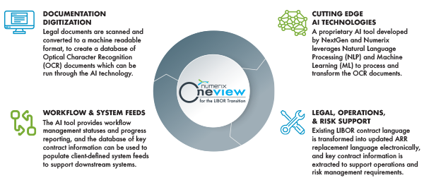 Oneview for Trading: Reduce Time to Market, Automated Workflows, Real-Time Quoting & Risk, Holistic Risk Management